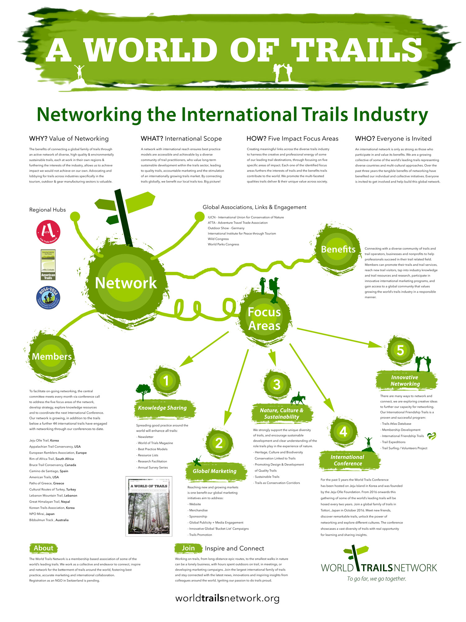 WTN International Trails Network